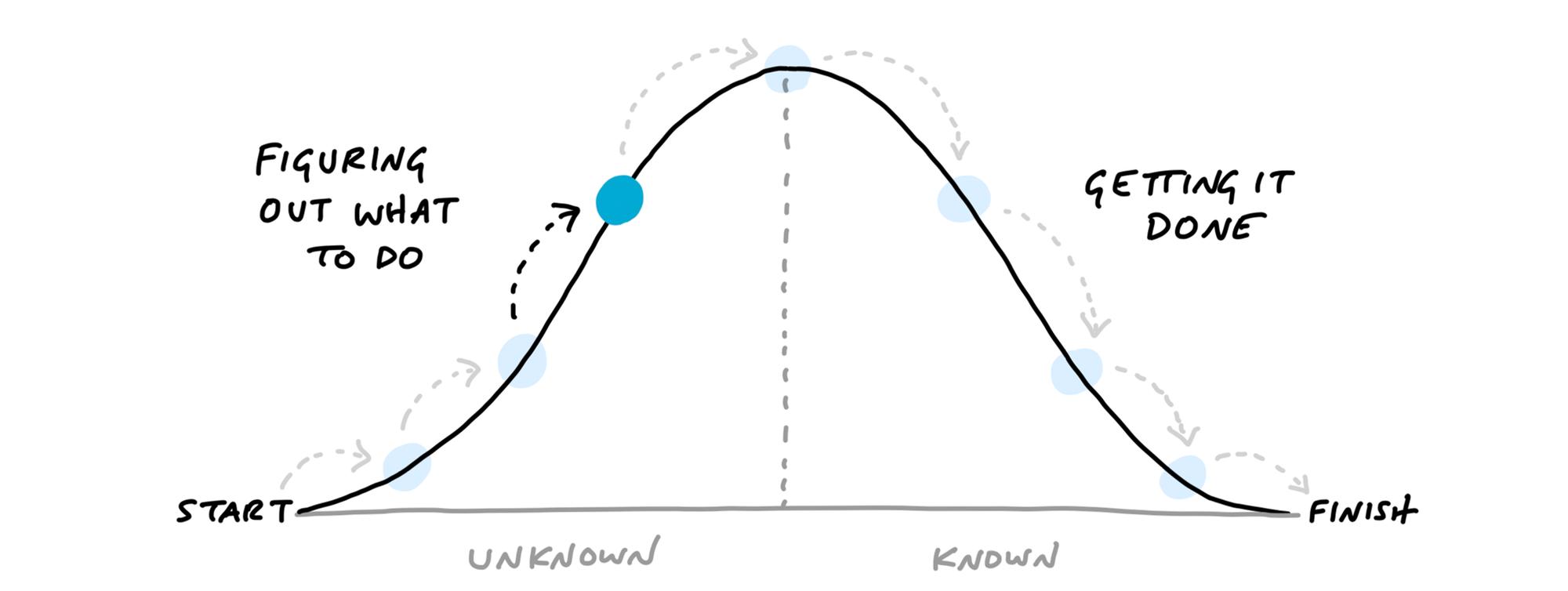Uphill chart fra Mental modell nummer 7.